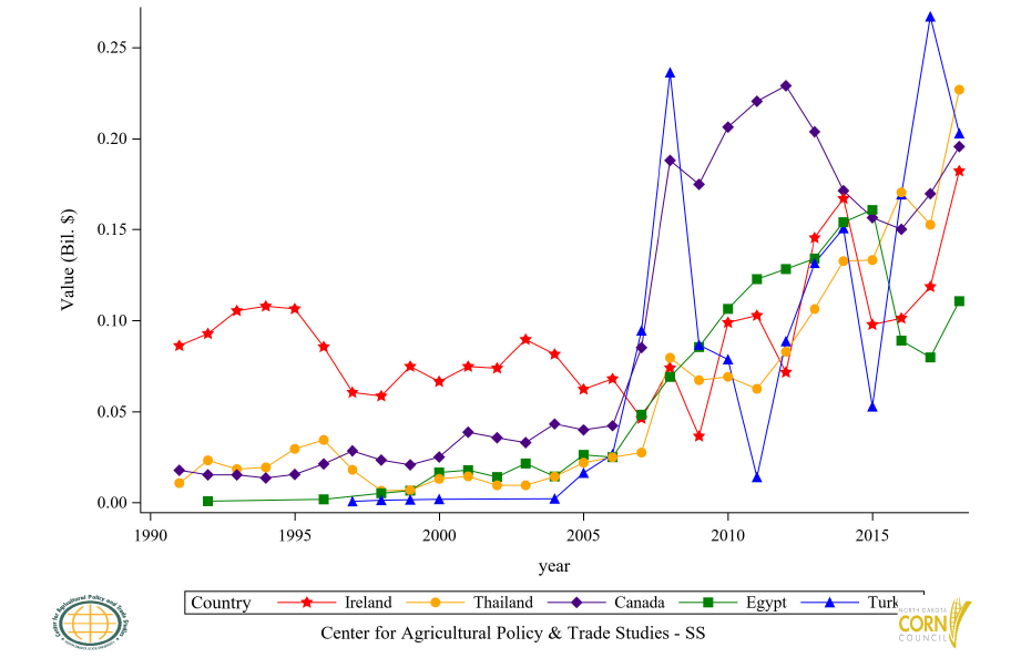 Figure 55: U.S. Corn Residue (BWC) Export Value to Top 6 to 10 Countries, Annual Trends