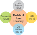 model of farm economy