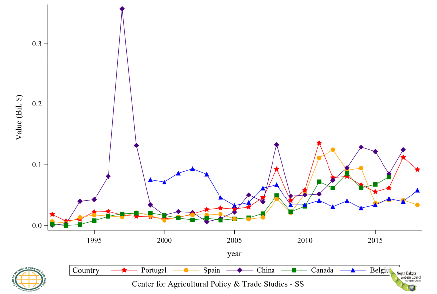 Figure 21: Top 6 to 10 Countries Soybean Oil Refined Export Value, Annual Trends