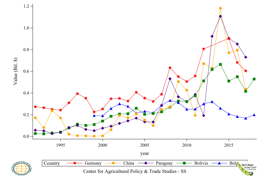 Figure 24: Top 6 to 10 Countries Soybean Residue Export Value, Annual Trends