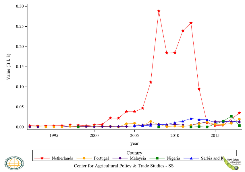 Figure 27: Top 6 to 10 Countries Soybean Flour Export Value, Annual Trends