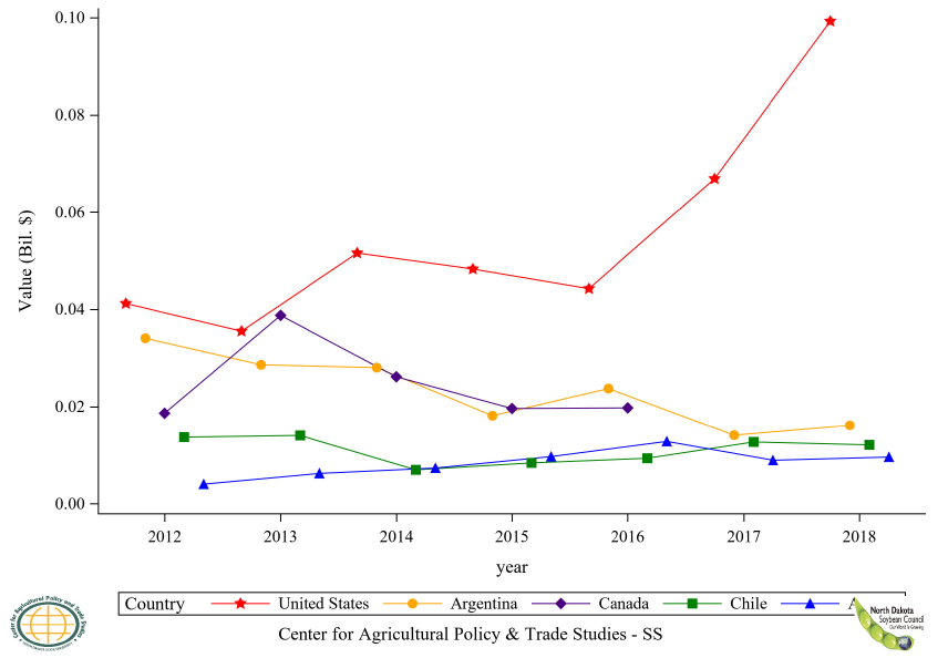Figure 14: Top 5 Countries Soybean, Seed Export Value, Annual Trends