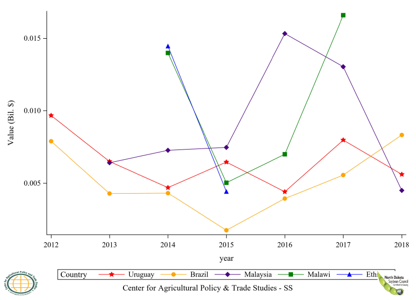 Figure 15: Top 6 to 10 Countries Soybean, Seed Export Value, Annual Trends