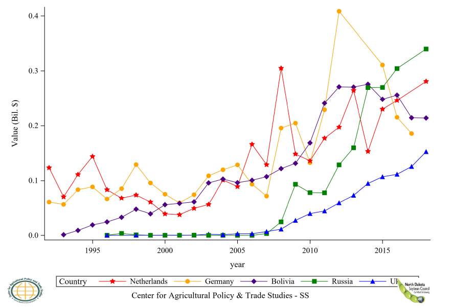 Figure 18: Top 6 to 10 Countries Soybean Oil Crude Export Value, Annual Trends