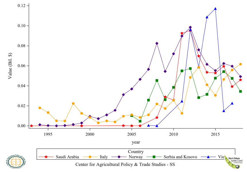Figure 19: Top 11 to 15 Countries Soybean Oil Crude Export Value, Annual Trends