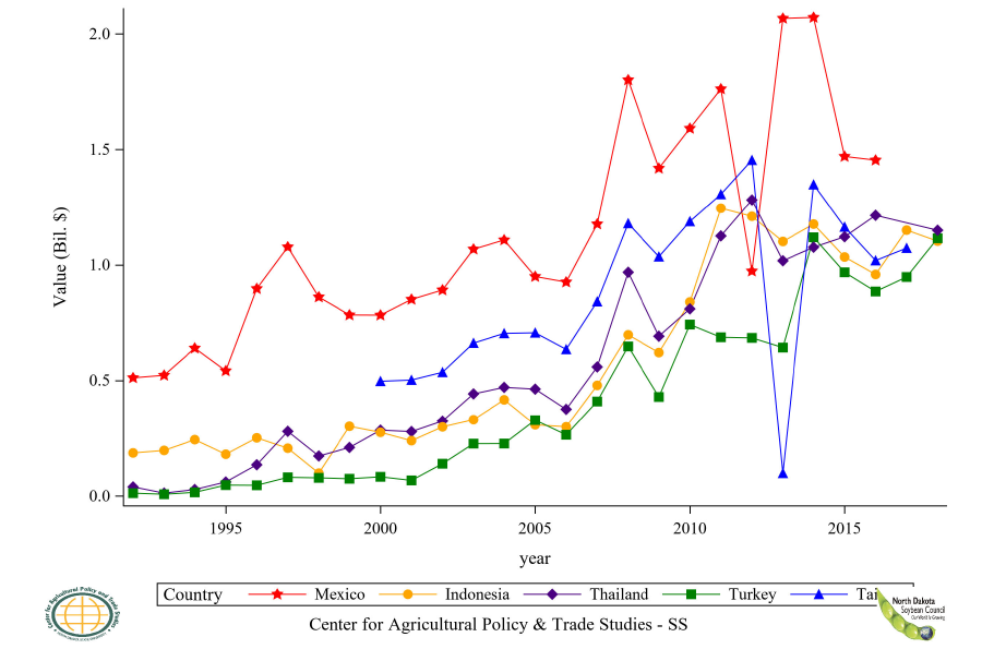 Figure 30: Top 6 to 10 Countries Soybean Import Value, Annual Trends
