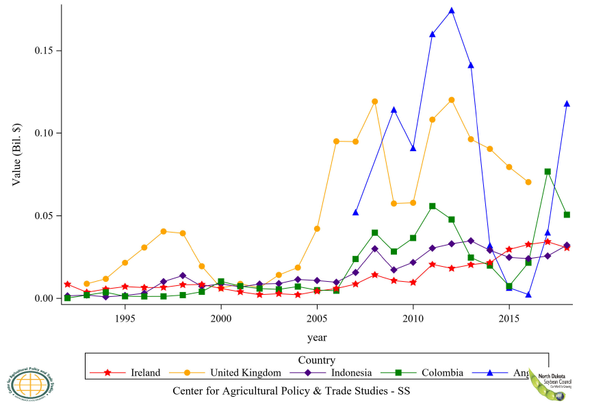 Figure 39: Top 6 to 10 Countries Soybean Oil Refined Import Value, Annual Trends