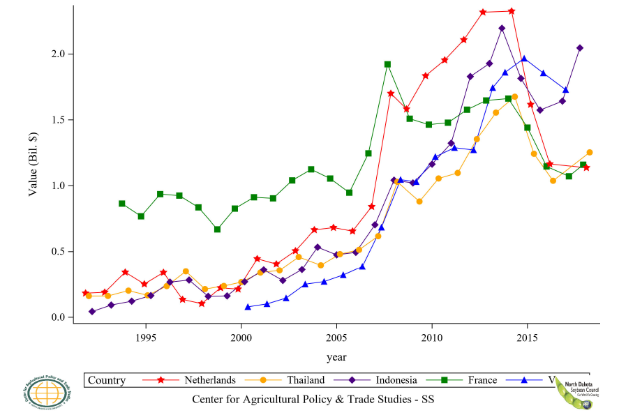 Figure 41: Top 5 Countries Soybean Residue Import Value, Annual Trends