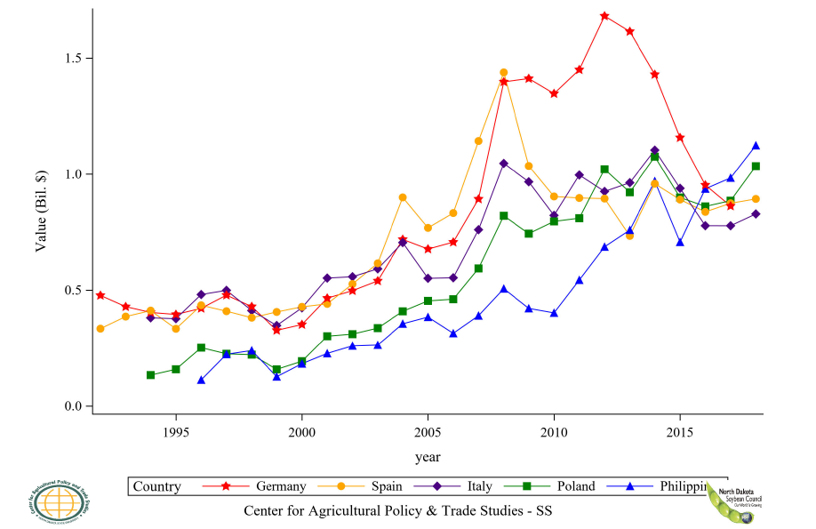 Figure 42: Top 6 to 10 Countries Soybean Residue Import Value, Annual Trends