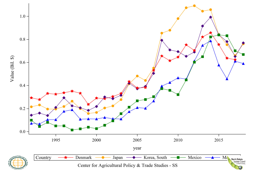 Figure 43: Top 11 to 15 Countries Soybean Residue Import Value, Annual Trends
