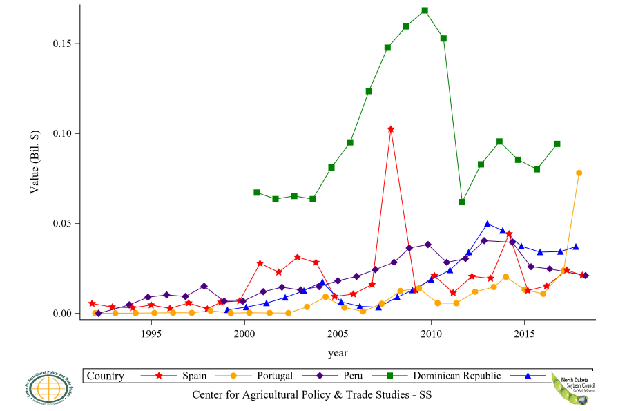 Figure 44: Top 5 Countries Soybean Flour Import Value, Annual Trends