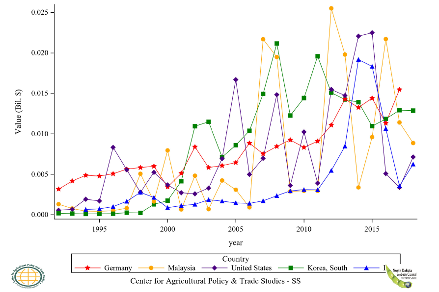 Figure 45: Top 6 to 10 Countries Soybean Flour Import Value, Annual Trends