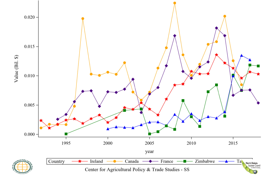 Figure 46: Top 11 to 15 Countries Soybean Flour Import Value, Annual Trends