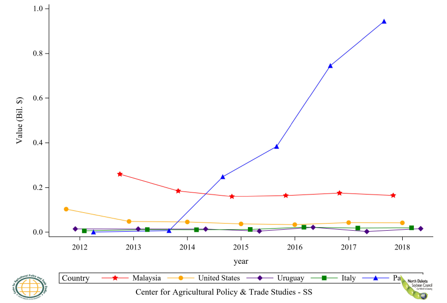 Figure 32: Top 5 Countries Soybean, Seed Import Value, Annual Trends