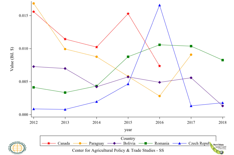 Figure 33: Top 6 to 10 Countries Soybean, Seed Import Value, Annual Trends