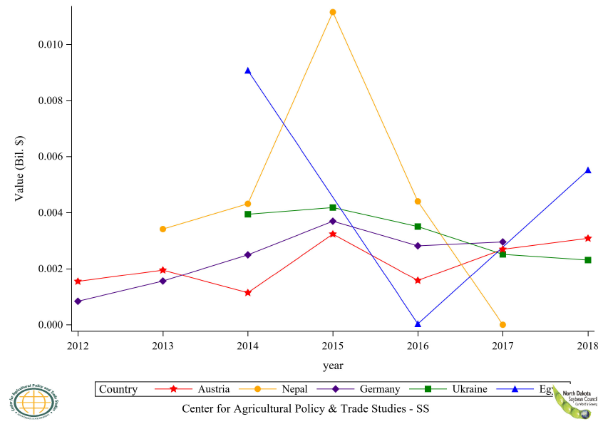 Figure 34: Top 11 to 15 Countries Soybean, Seed Import Value, Annual Trends