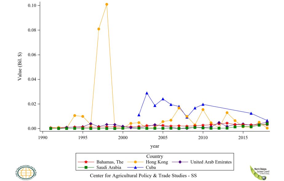 Figure 58: U.S. Soybean Oil Refined Export Value to Top 6 to 10 Countries, Annual Trends