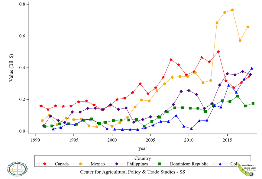 Figure 60: U.S. Soybean Residue Export Value to Top 5 Countries, Annual Trends