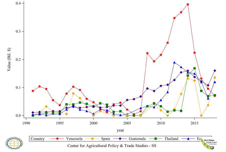 Figure 61: U.S. Soybean Residue Export Value to Top 6 to 10 Countries, Annual Trends