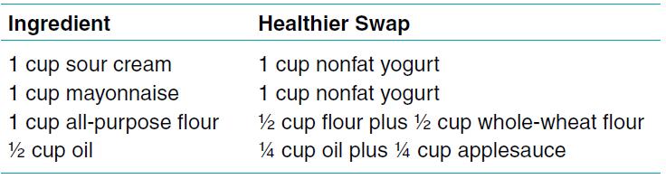 Ingredient Table