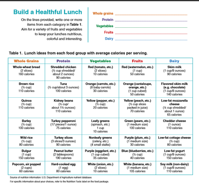 Build a Healthy Lunch