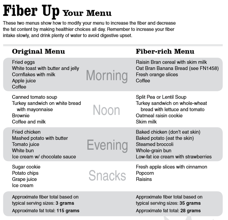 Fiber Up Your Menu