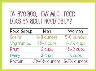 On Average How Much Food Does an Adult Need Daily