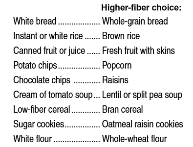 Higher Fiber Choices