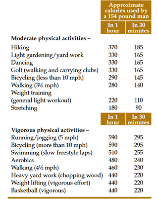 Pysical Activivties