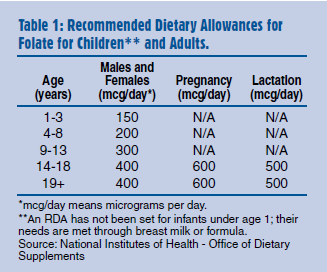 Recommended Dietary Allowance
