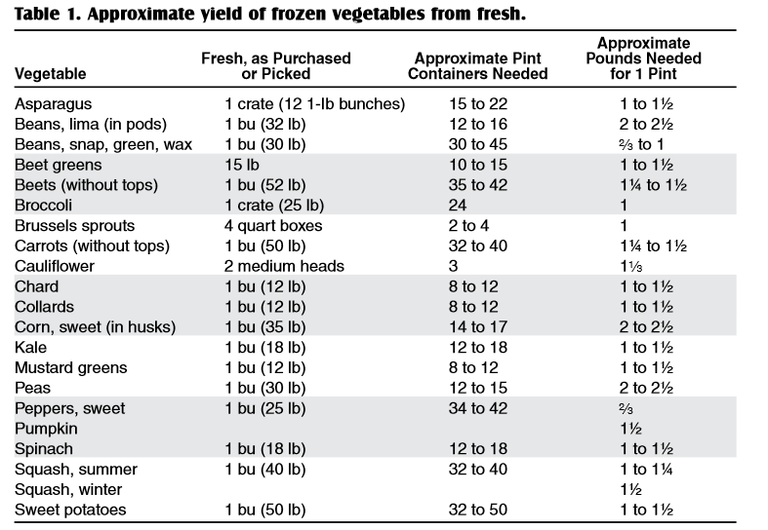 Yield of frozen vegetables