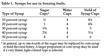 Syrups for use in freezing fruit