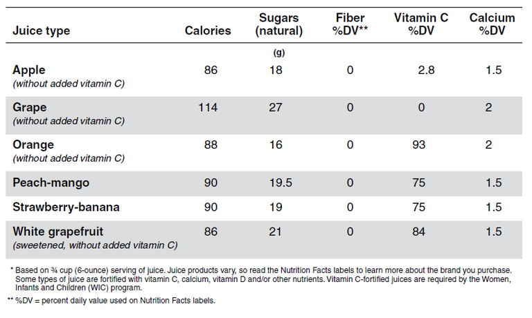 Juice calories-sugar