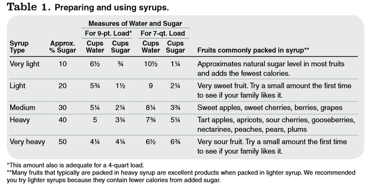 Preparing and using syrups