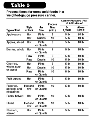 Process times for weighted-gauge pressure canner