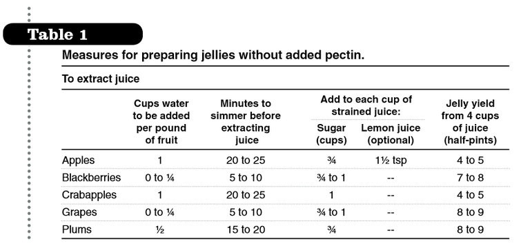 Measures jellies without pectin