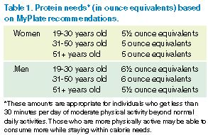 Protein needs based on MyPlate recommendations