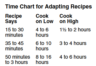 Time Chart Adapting Recipes