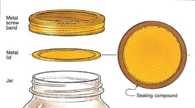 two-piece metal canning lid and band