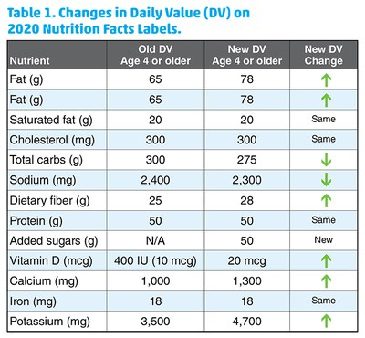Table 1. Changes in Daily Value (DV) on 2020 Nutrition Facts Labels.