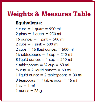 Weights and Measures Table