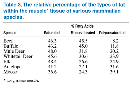 Percentage of types of fat