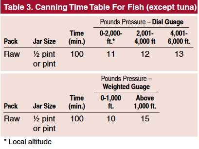 Time Table for Fish