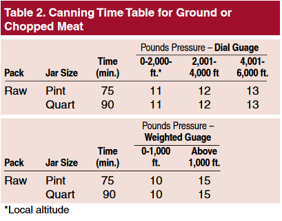 Time Table for Ground Meat