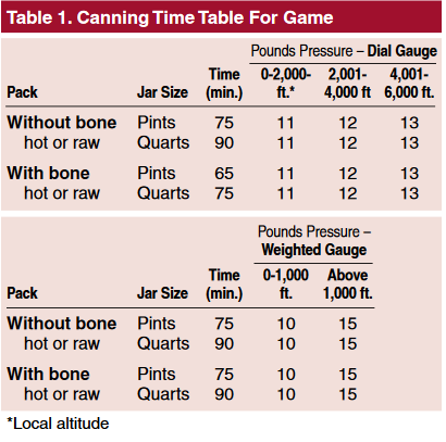 Canning Time Table