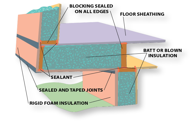 Page 25 Cantilever insulation