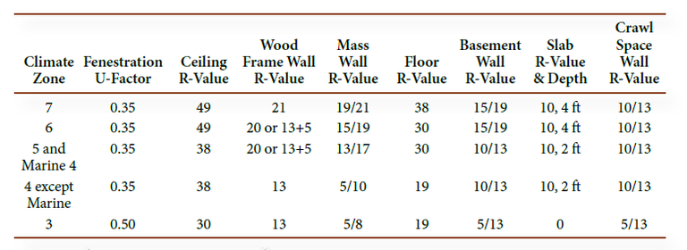 Climate Zone Table