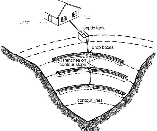 Trenches constructed on slope