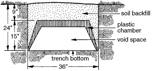 Cross section of gravelless trench design