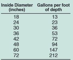 inside diameter gallons per foot